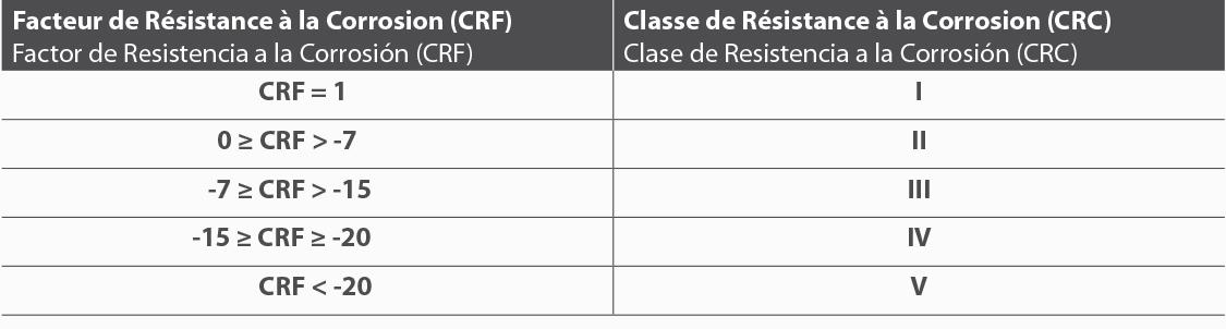 Korrosionsbeständigkeitsfaktor CRF bestimmt die Korrosionsbeständigkeitsklasse CRC
